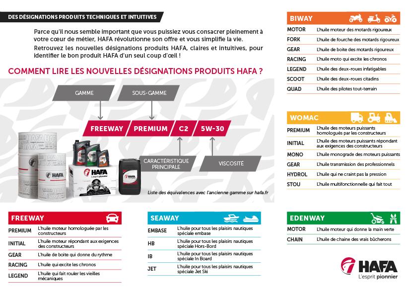 Présentation de la révolution dans nouvelles gammes HAFA