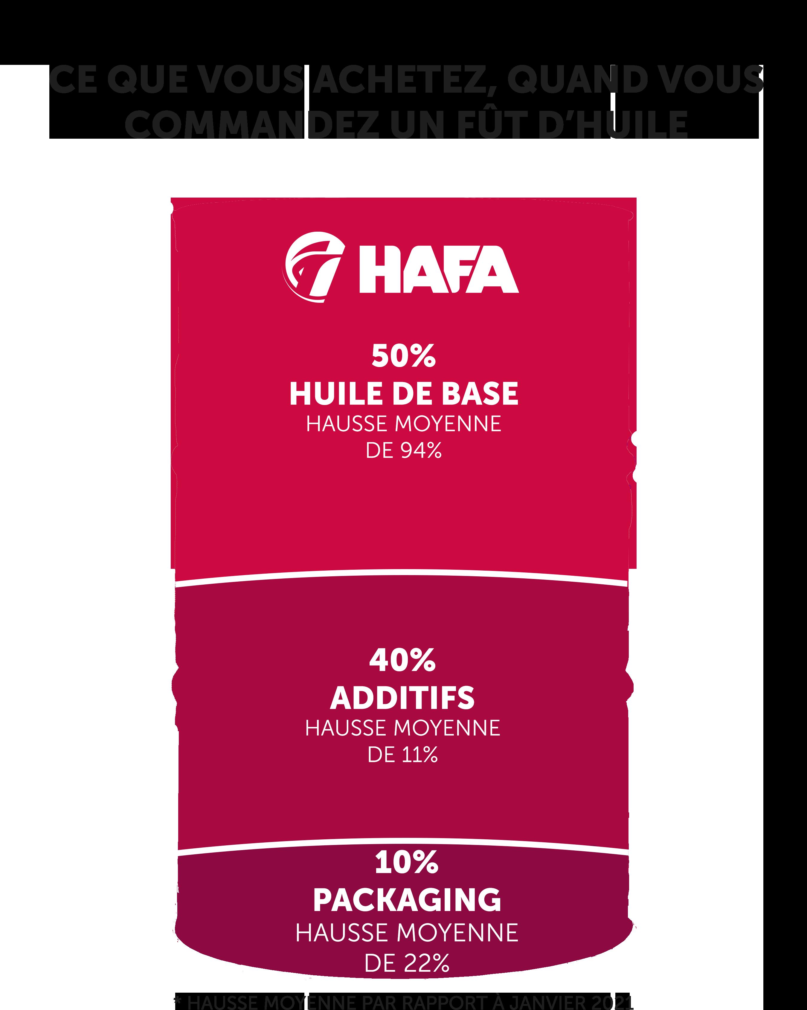 Composition d'un fût HAFA