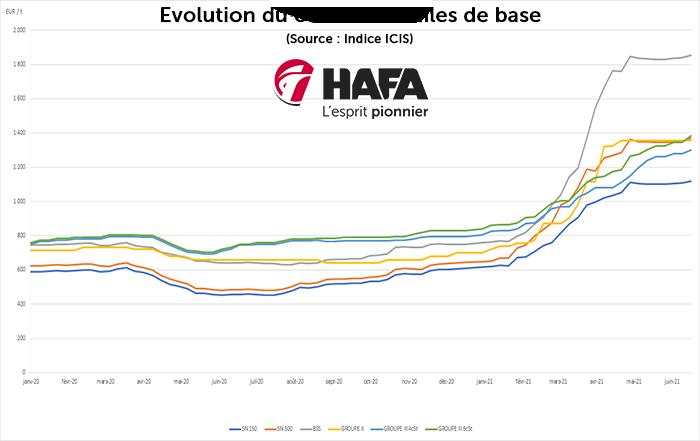 Evolution de prix d'achat des huile base d'après l'indice ICIS suite à l'inflation